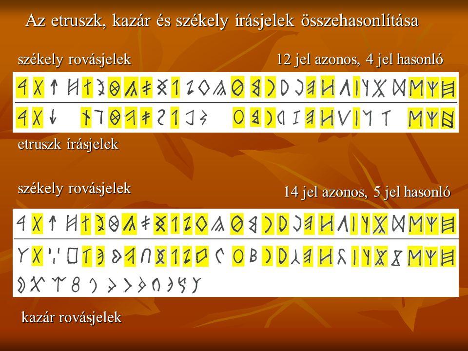 székely rovásjelek etruszk írásjelek kazár rovásjelek 12 jel azonos, 4 jel hasonló 14 jel azonos, 5 jel hasonló Az etruszk, kazár és székely írásjelek összehasonlítása