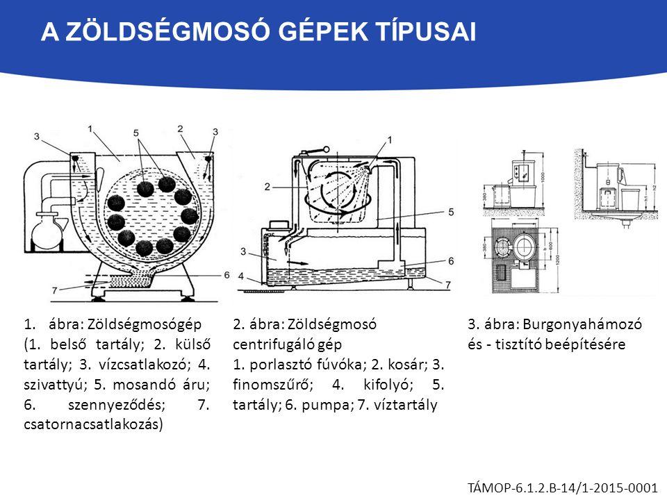 A ZÖLDSÉGMOSÓ GÉPEK TÍPUSAI TÁMOP-6.1.2.B-14/1-2015-0001 1.ábra: Zöldségmosógép (1. belső tartály; 2. külső tartály; 3. vízcsatlakozó; 4. szivattyú; 5
