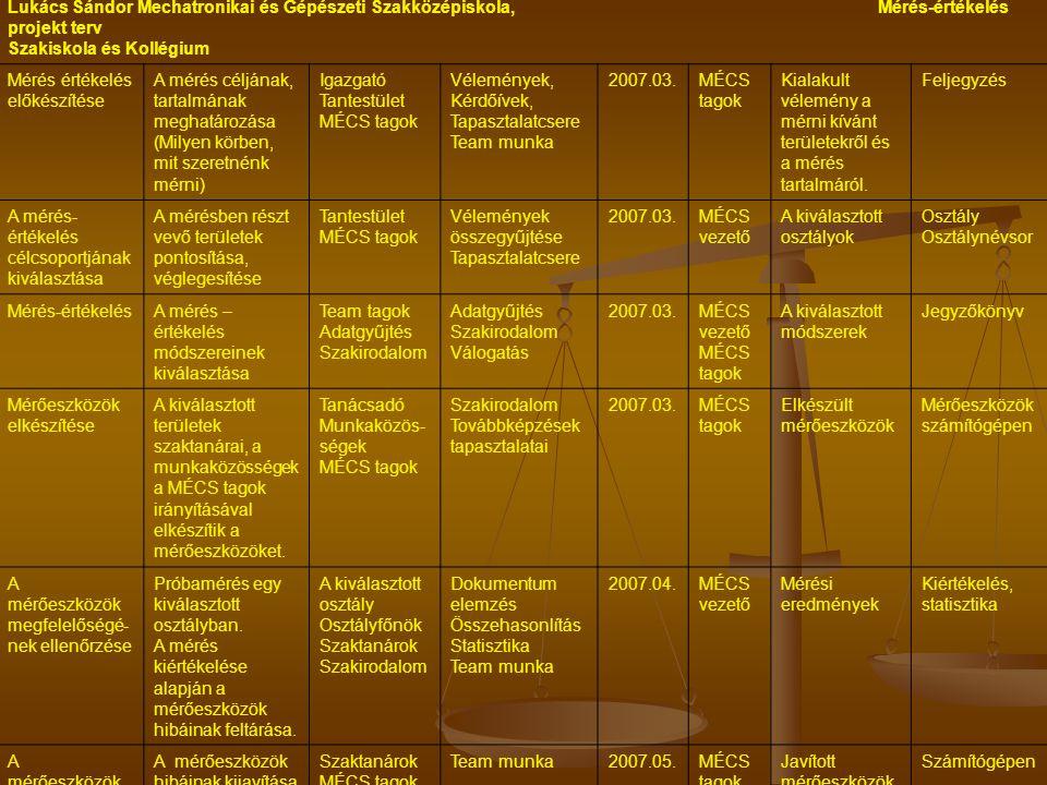 Lukács Sándor Mechatronikai és Gépészeti Szakközépiskola, Mérés-értékelés projekt terv Szakiskola és Kollégium Mérés értékelés előkészítése A mérés céljának, tartalmának meghatározása (Milyen körben, mit szeretnénk mérni) Igazgató Tantestület MÉCS tagok Vélemények, Kérdőívek, Tapasztalatcsere Team munka 2007.03.MÉCS tagok Kialakult vélemény a mérni kívánt területekről és a mérés tartalmáról.