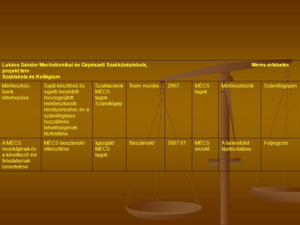 Lukács Sándor Mechatronikai és Gépészeti Szakközépiskola, Mérés-értékelés projekt terv Szakiskola és Kollégium Mérőeszköz- bank létrehozása Saját készítésű és egyéb területről összegyűjtött mérőeszközök rendszerezése, és a számítógépes hozzáférés lehetőségének biztosítása Szaktanárok MÉCS tagok Számítógép Team munka2007.MÉCS tagok MérőeszközökSzámítógépen A MÉCS munkájának és a következő évi feladatainak ismertetése MÉCS beszámoló elkészítése Igazgató MÉCS tagok Beszámoló2007.07.MÉCS vezető A tantestület tájékoztatása Feljegyzés