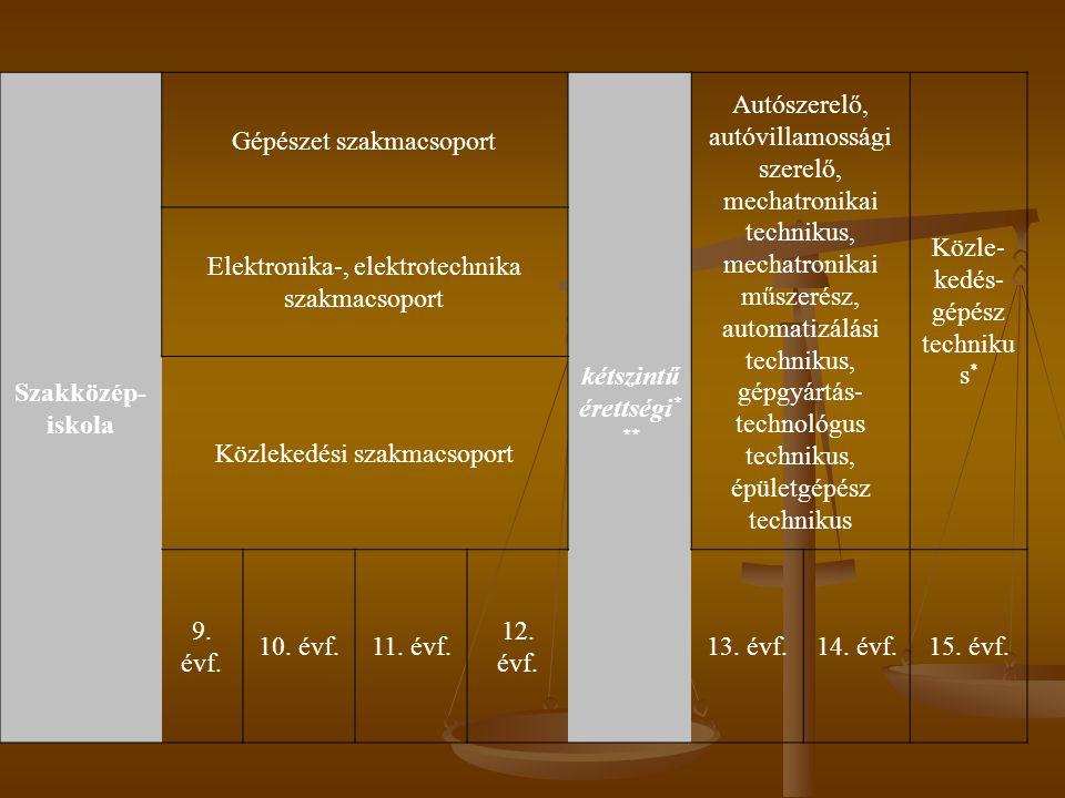 Szakiskola SZFP II.