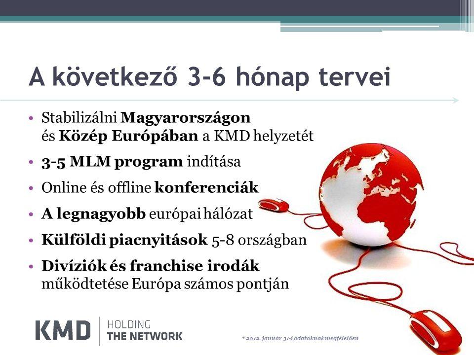 A következő 3-6 hónap tervei Stabilizálni Magyarországon és Közép Európában a KMD helyzetét 3-5 MLM program indítása Online és offline konferenciák A legnagyobb európai hálózat Külföldi piacnyitások 5-8 országban Divíziók és franchise irodák működtetése Európa számos pontján * 2012.