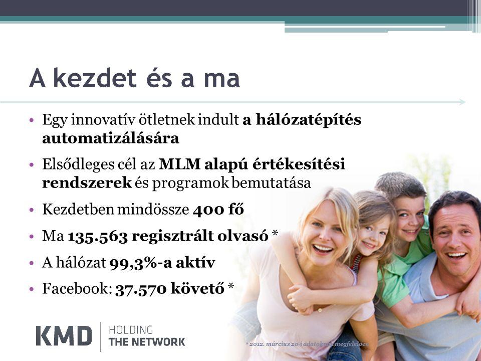 A kezdet és a ma Egy innovatív ötletnek indult a hálózatépítés automatizálására Elsődleges cél az MLM alapú értékesítési rendszerek és programok bemutatása Kezdetben mindössze 400 fő Ma 135.563 regisztrált olvasó * A hálózat 99,3%-a aktív Facebook: 37.570 követő * * 2012.