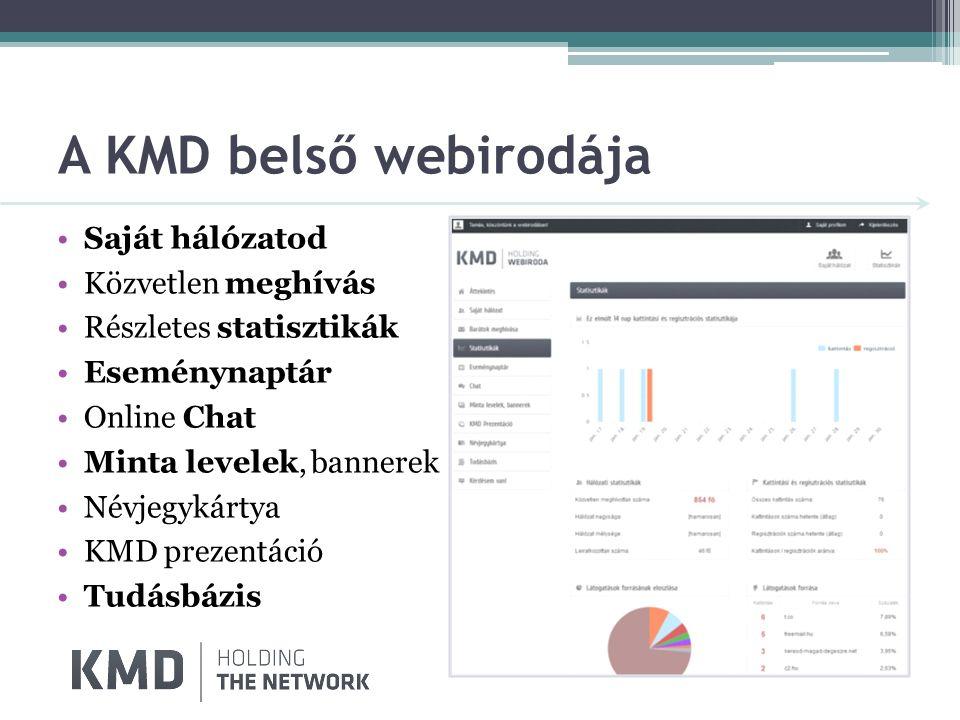 A KMD belső webirodája Saját hálózatod Közvetlen meghívás Részletes statisztikák Eseménynaptár Online Chat Minta levelek, bannerek Névjegykártya KMD prezentáció Tudásbázis