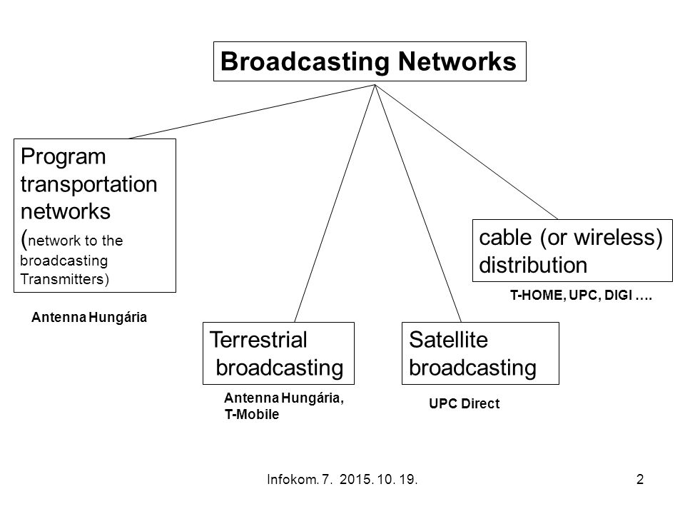 Infokom. 7. 2015. 10. 19.2 Broadcasting Networks Program transportation networks ( network to the broadcasting Transmitters) Terrestrial broadcasting