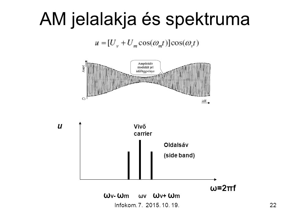 Infokom. 7. 2015. 10. 19.22 AM jelalakja és spektruma ω=2πf u ω v- ω m ωv ω v+ ω m Oldalsáv (side band) Vivő carrier