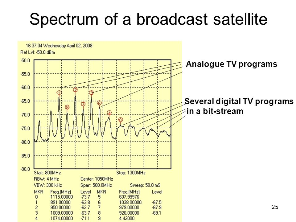 Infokom. 7. 2015. 10. 19.25 Spectrum of a broadcast satellite Analogue TV programs Several digital TV programs in a bit-stream