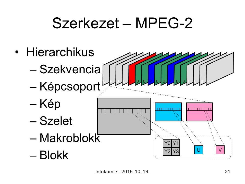 Infokom. 7. 2015. 10. 19.31 Szerkezet – MPEG-2 Hierarchikus –Szekvencia –Képcsoport –Kép –Szelet –Makroblokk –Blokk Y0Y1 Y3Y2 UV IBBPBBPBBBPIBBBPB