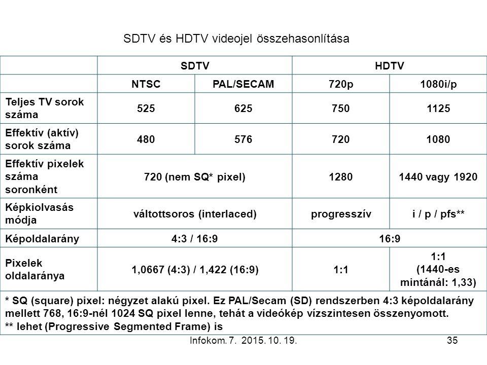 Infokom. 7. 2015. 10. 19.35 SDTV és HDTV videojel összehasonlítása SDTVHDTV NTSCPAL/SECAM720p1080i/p Teljes TV sorok száma 5256257501125 Effektív (akt