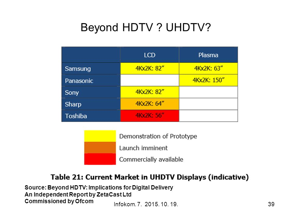 Beyond HDTV ? UHDTV? Infokom. 7. 2015. 10. 19.39 Source: Beyond HDTV: Implications for Digital Delivery An Independent Report by ZetaCast Ltd Commissi