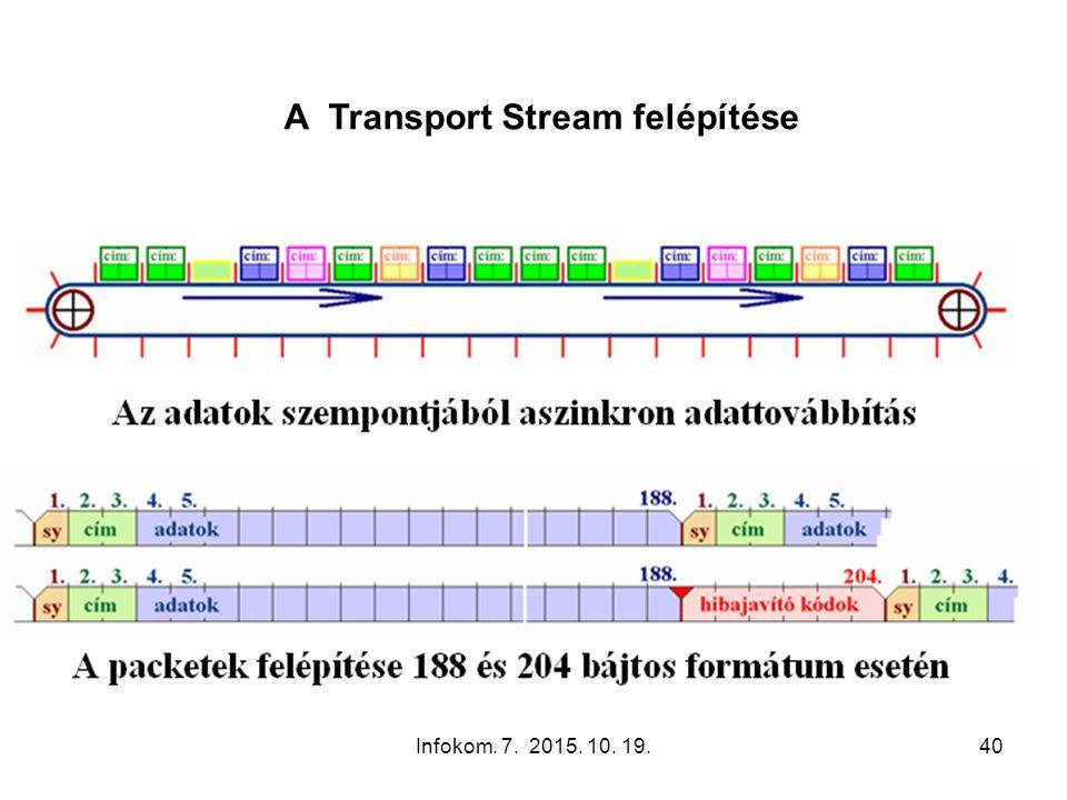 Infokom. 7. 2015. 10. 19.40 A Transport Stream felépítése
