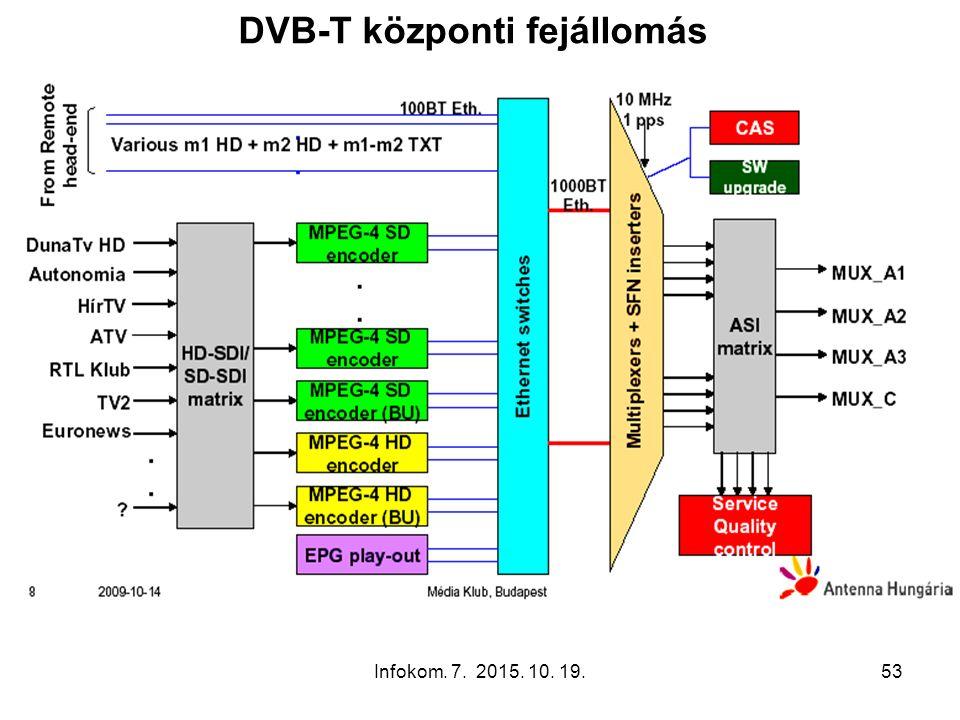 Infokom. 7. 2015. 10. 19.53 DVB-T központi fejállomás