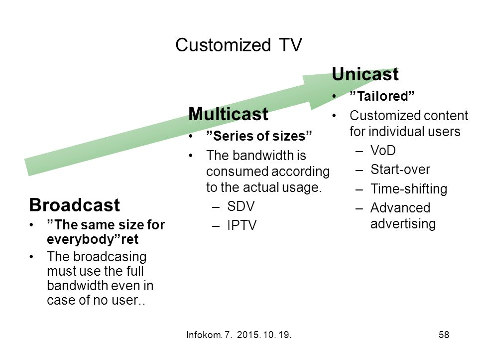 "Infokom. 7. 2015. 10. 19.58 Customized TV Unicast ""Tailored"" Customized content for individual users –VoD –Start-over –Time-shifting –Advanced adverti"