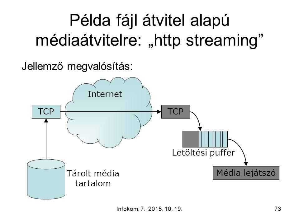 """Infokom. 7. 2015. 10. 19.73 Internet Letöltési puffer Példa fájl átvitel alapú médiaátvitelre: """"http streaming"""" Jellemző megvalósítás: TCP Média leját"""