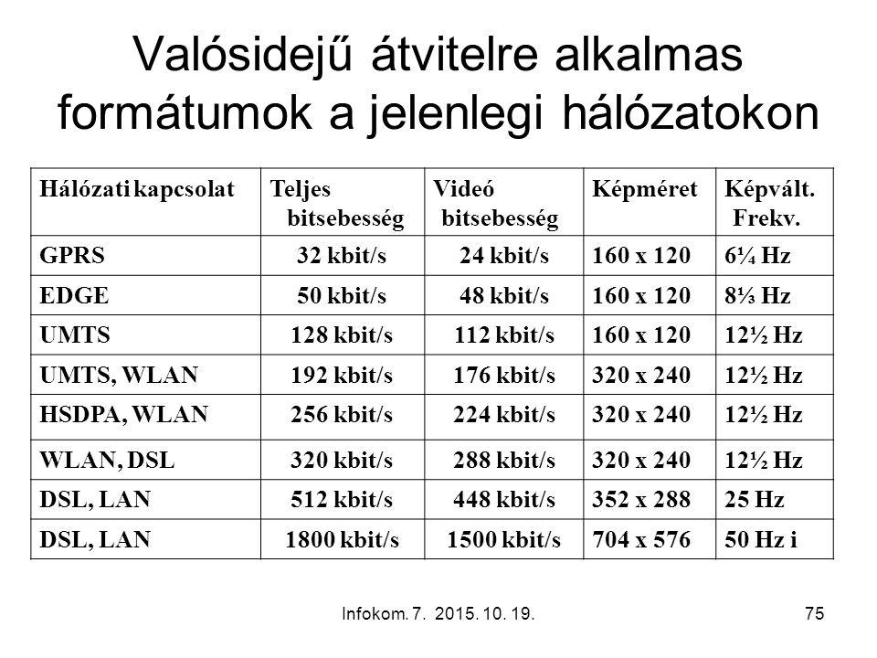 Infokom. 7. 2015. 10. 19.75 Valósidejű átvitelre alkalmas formátumok a jelenlegi hálózatokon Hálózati kapcsolatTeljes bitsebesség Videó bitsebesség Ké