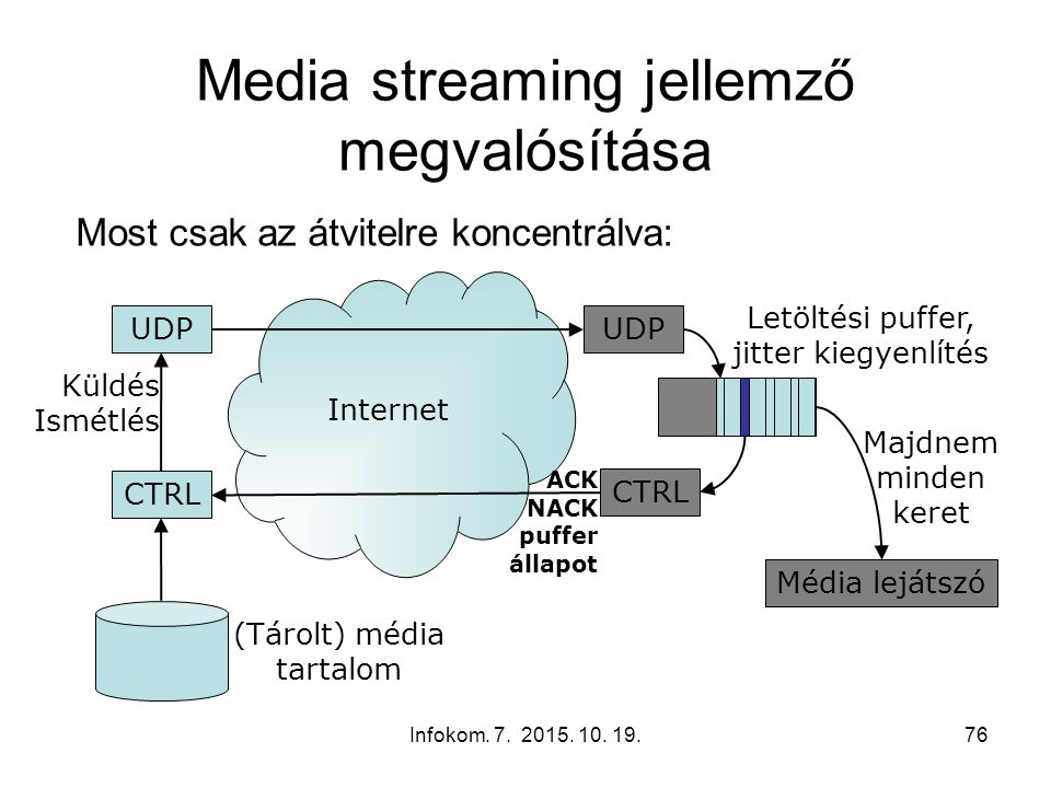 Infokom. 7. 2015. 10. 19.76 Internet Letöltési puffer, jitter kiegyenlítés Media streaming jellemző megvalósítása Most csak az átvitelre koncentrálva:
