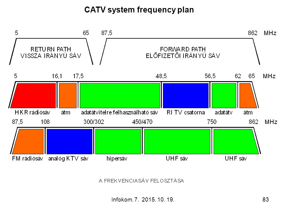 Infokom. 7. 2015. 10. 19.83 CATV system frequency plan