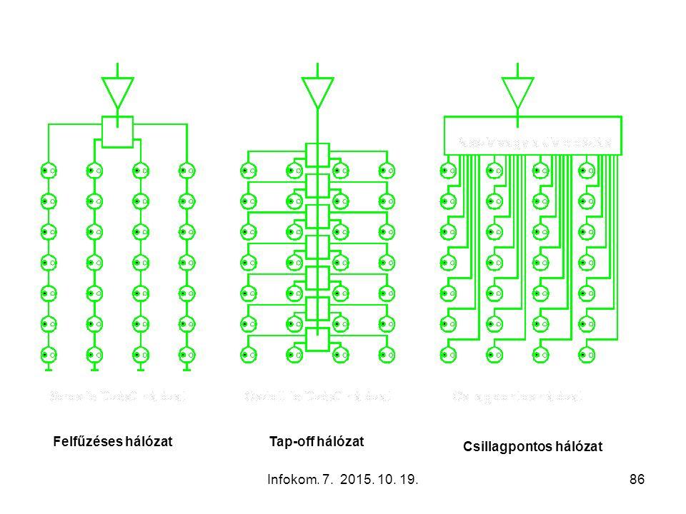 Infokom. 7. 2015. 10. 19.86 Felfűzéses hálózatTap-off hálózat Csillagpontos hálózat