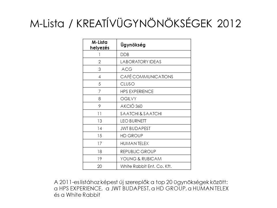 A 2011-es listához képest új szereplők a top 20 ügynökségek között: a HPS EXPERIENCE, a JWT BUDAPEST, a HD GROUP, a HUMAN TELEX és a White Rabbit M-Lista helyezés Ügynökség 1 DDB 2 LABORATORY IDEAS 3 ACG 4 CAFÉ COMMUNICATIONS 5 CLUSO 7 HPS EXPERIENCE 8 OGILVY 9 AKCIÓ 360 11 SAATCHI & SAATCHI 13 LEO BURNETT 14 JWT BUDAPEST 15 HD GROUP 17 HUMAN TELEX 18 REPUBLIC GROUP 19 YOUNG & RUBICAM 20 White Rabbit Ent.