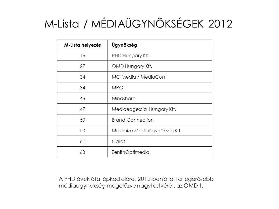 M-Lista / MÉDIAÜGYNÖKSÉGEK 2012 M-Lista helyezés Ügynökség 16 PHD Hungary Kft.