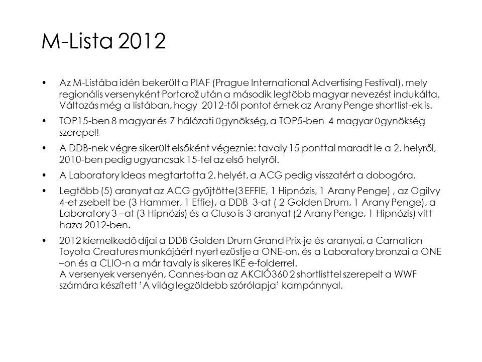 M-Lista 2012 Az M-Listába idén bekerült a PIAF (Prague International Advertising Festival), mely regionális versenyként Portorož után a második legtöbb magyar nevezést indukálta.