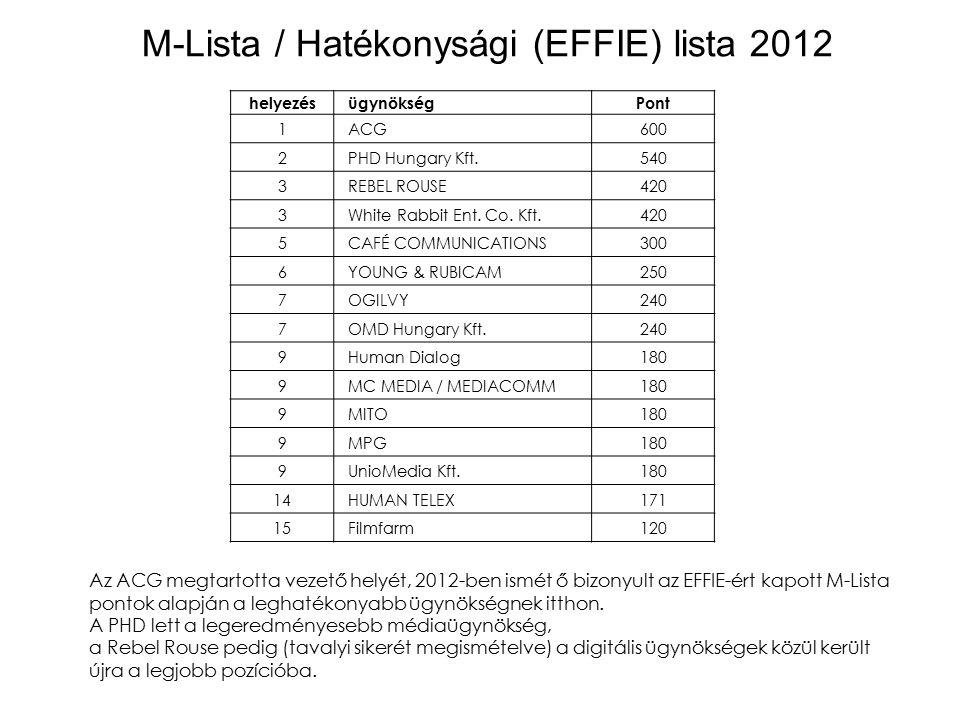 helyezés ügynökségPont 1 ACG600 2 PHD Hungary Kft.540 3 REBEL ROUSE420 3 White Rabbit Ent.