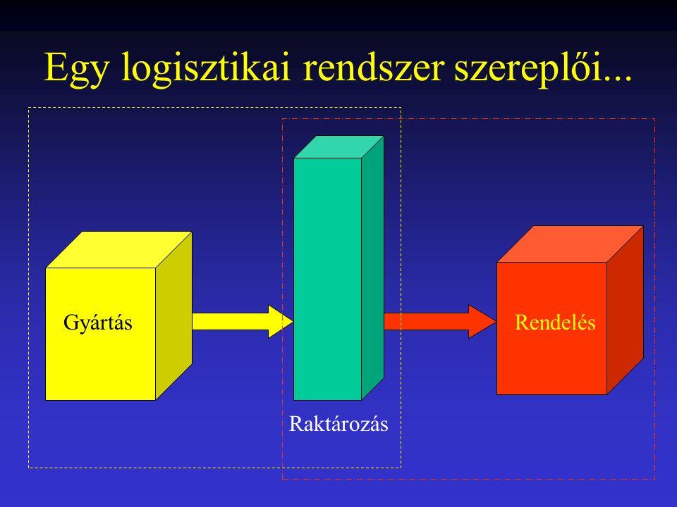 Mi a logisztikai szimuláció
