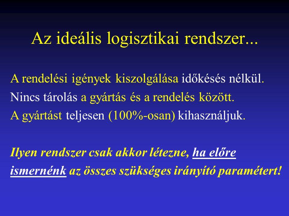 Egy logisztikai rendszer szereplői... Gyártás Raktározás Rendelés