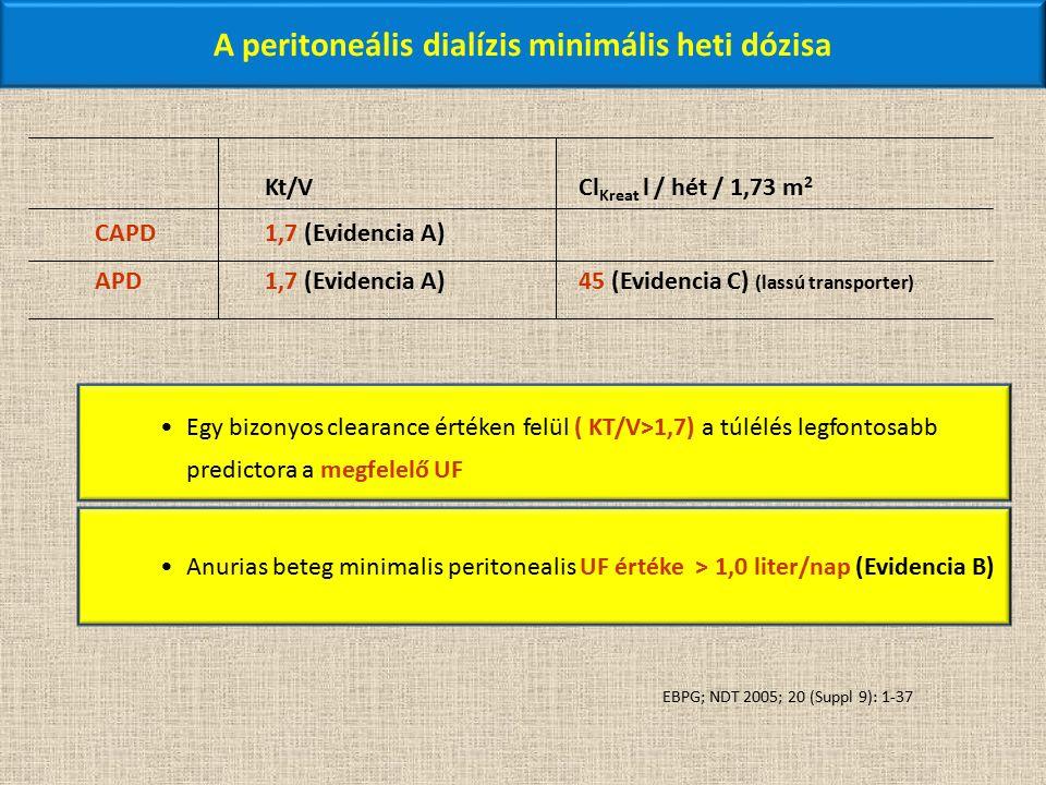 Kt/VCl Kreat l / hét / 1,73 m 2 CAPD1,7 (Evidencia A) APD1,7 (Evidencia A)45 (Evidencia C) (lassú transporter) Egy bizonyos clearance értéken felül ( KT/V>1,7) a túlélés legfontosabb predictora a megfelelő UF Anurias beteg minimalis peritonealis UF értéke > 1,0 liter/nap (Evidencia B) A peritoneális dialízis minimális heti dózisa EBPG; NDT 2005; 20 (Suppl 9): 1-37