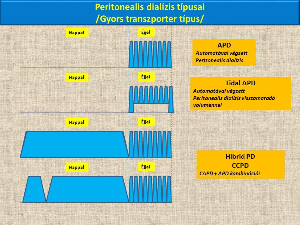 25 Nappal Éjjel APD Automatával végzett Peritonealis dialízis Nappal Éjjel Tidal APD Automatával végzett Peritonealis dialízis visszamaradó volumennel Peritonealis dialízis típusai /Gyors transzporter típus/ Nappal Éjjel Nappal Éjjel Hibrid PD CCPD CAPD + APD kombinációi