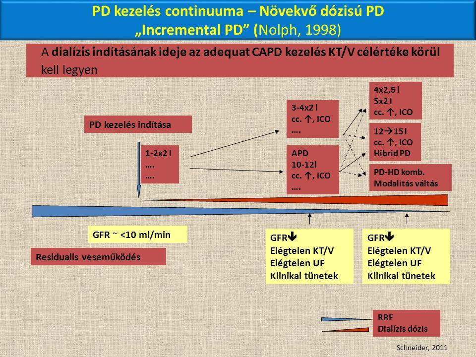 """PD kezelés continuuma – Növekvő dózisú PD """"Incremental PD (Nolph, 1998) Schneider, 2011 PD kezelés indítása Residualis veseműködés GFR ~ <10 ml/min 1-2x2 l …."""