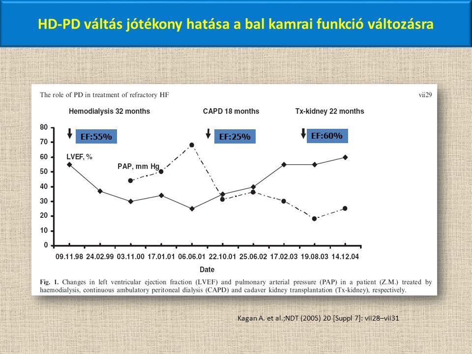 HD-PD váltás jótékony hatása a bal kamrai funkció változásra EF:55% EF:60% EF:25% Kagan A. et al.;NDT (2005) 20 [Suppl 7]: vii28–vii31