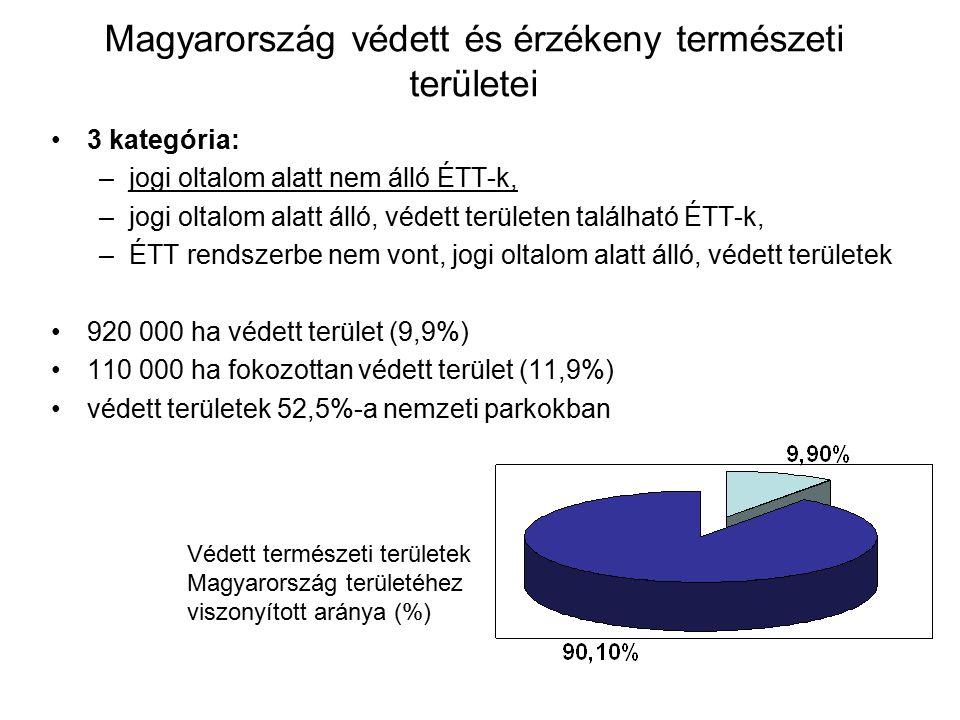 Magyarország védett és érzékeny természeti területei 3 kategória: –jogi oltalom alatt nem álló ÉTT-k, –jogi oltalom alatt álló, védett területen talál