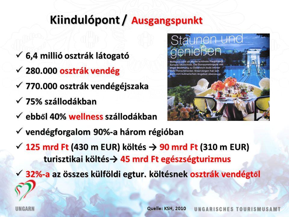 Kiindulópont / Ausgangspunkt 6,4 millió osztrák látogató 6,4 millió osztrák látogató 280.000 osztrák vendég 280.000 osztrák vendég 770.000 osztrák vendégéjszaka 770.000 osztrák vendégéjszaka 75% szállodákban 75% szállodákban ebb ő l 40% wellness szállodákban ebb ő l 40% wellness szállodákban vendégforgalom 90%-a három régióban vendégforgalom 90%-a három régióban 125 mrd Ft (430 m EUR) költés → 90 mrd Ft (310 m EUR) 125 mrd Ft (430 m EUR) költés → 90 mrd Ft (310 m EUR) turisztikai költés→ 45 mrd Ft egészségturizmus 32%-a az összes külföldi egtur.
