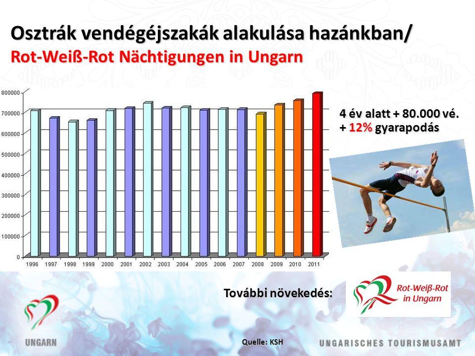 Osztrák vendégéjszakák alakulása hazánkban/ Rot-Weiß-Rot Nächtigungen in Ungarn Quelle: KSH 4 év alatt + 80.000 vé.