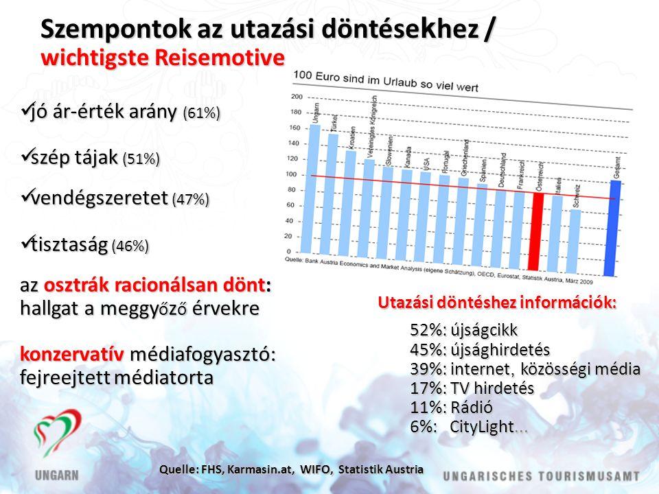 jó ár-érték arány (61%) jó ár-érték arány (61%) szép tájak (51%) szép tájak (51%) vendégszeretet (47%) vendégszeretet (47%) tisztaság (46%) tisztaság (46%) az osztrák racionálsan dönt: hallgat a meggy ő z ő érvekre konzervatív médiafogyasztó: fejreejtett médiatorta Utazási döntéshez információk: 52%: újságcikk 45%: újsághirdetés 39%: internet, közösségi média 17%: TV hirdetés 11%: Rádió 6%: CityLight...