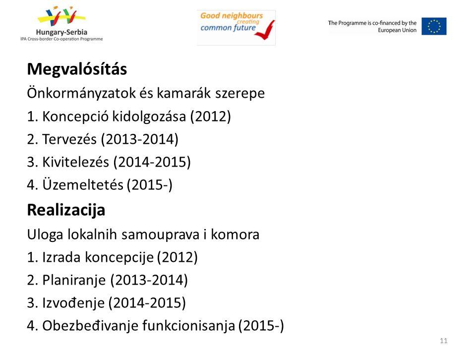 Megvalósítás Önkormányzatok és kamarák szerepe 1. Koncepció kidolgozása (2012) 2. Tervezés (2013-2014) 3. Kivitelezés (2014-2015) 4. Üzemeltetés (2015