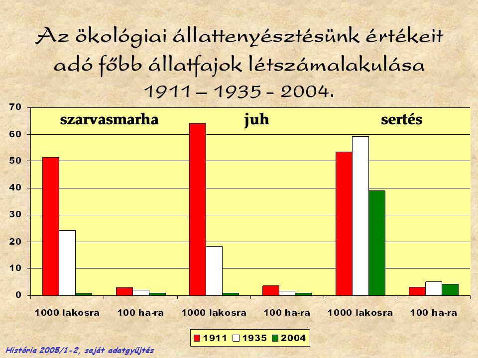Az ökológiai állattenyésztésünk értékeit adó főbb állatfajok létszámalakulása 1911 – 1935 - 2004.
