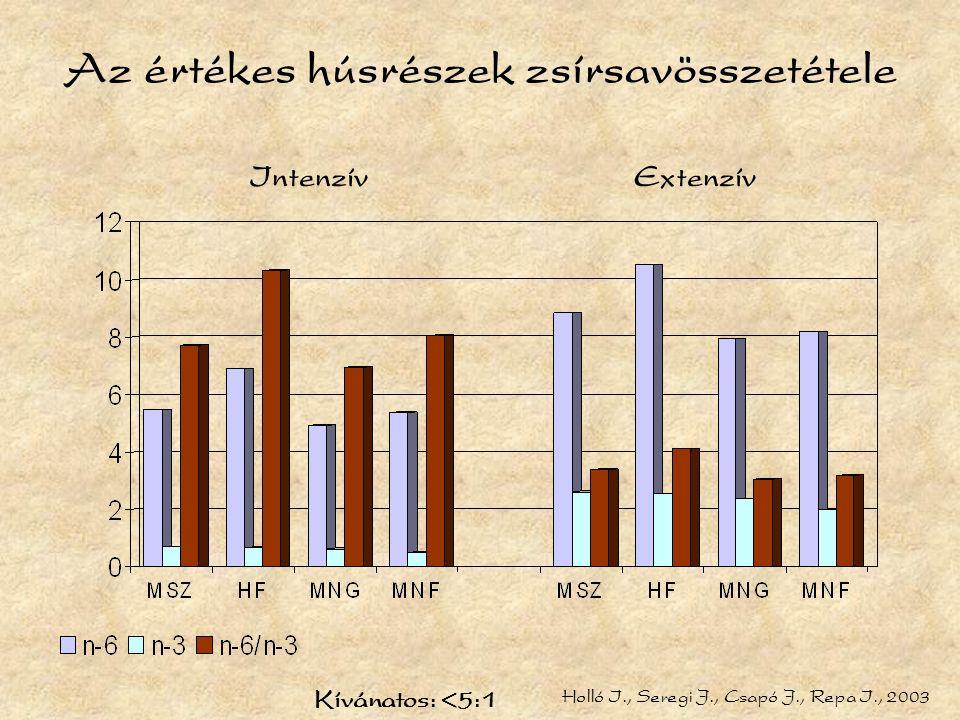 Az értékes húsrészek zsírsavösszetétele IntenzívExtenzív Holló I., Seregi J., Csapó J., Repa I., 2003 Kívánatos: <5:1