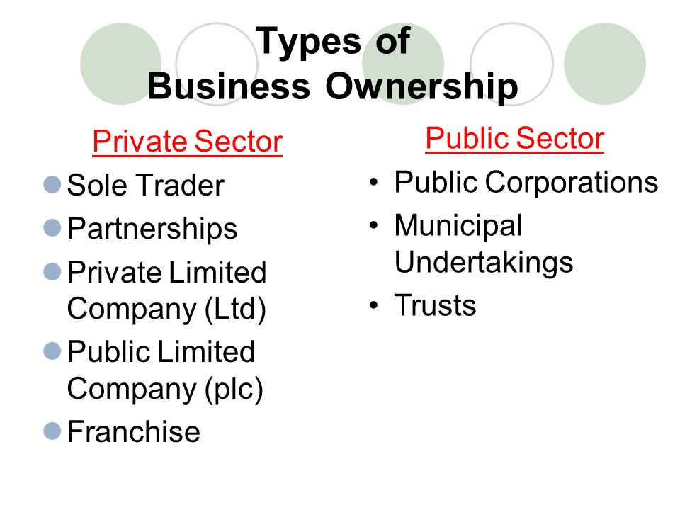 Types of Business Ownership Private Sector Sole Trader Partnerships Private Limited Company (Ltd) Public Limited Company (plc) Franchise Public Sector Public Corporations Municipal Undertakings Trusts