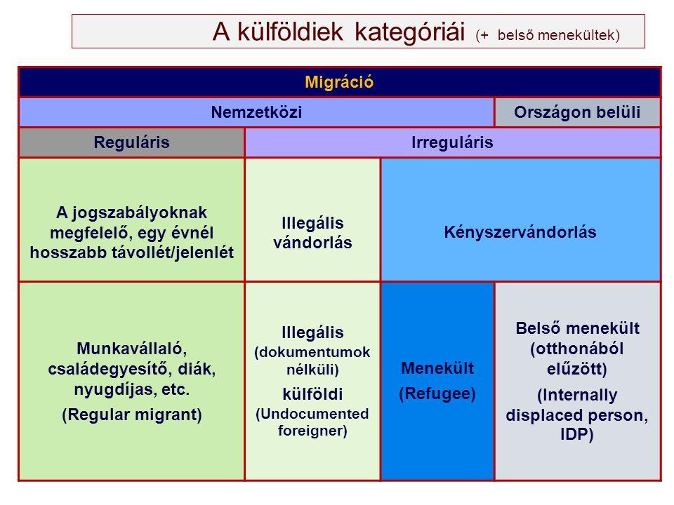 A külföldiek kategóriái (+ belső menekültek) Migráció NemzetköziOrszágon belüli RegulárisIrreguláris A jogszabályoknak megfelelő, egy évnél hosszabb távollét/jelenlét Illegális vándorlás Kényszervándorlás Munkavállaló, családegyesítő, diák, nyugdíjas, etc.