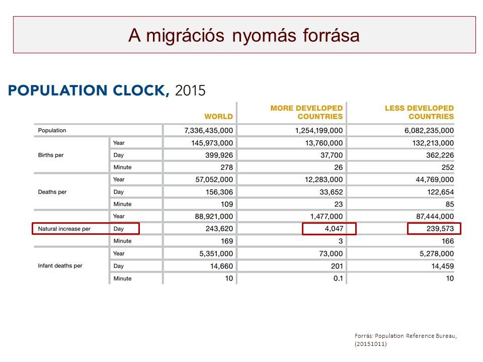 A migrációs nyomás forrása Forrás: Population Reference Bureau, (20151011)