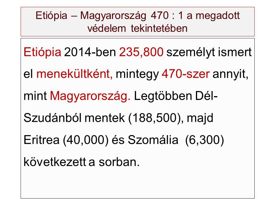 Etiópia – Magyarország 470 : 1 a megadott védelem tekintetében Etiópia 2014-ben 235,800 személyt ismert el menekültként, mintegy 470-szer annyit, mint Magyarország.