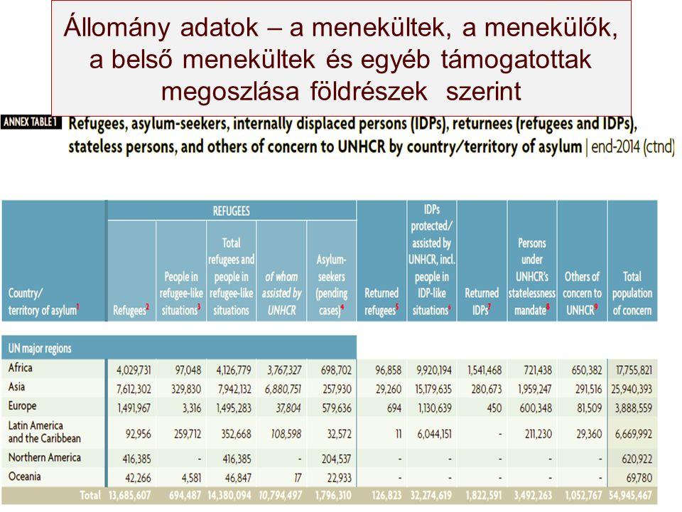 Állomány adatok – a menekültek, a menekülők, a belső menekültek és egyéb támogatottak megoszlása földrészek szerint
