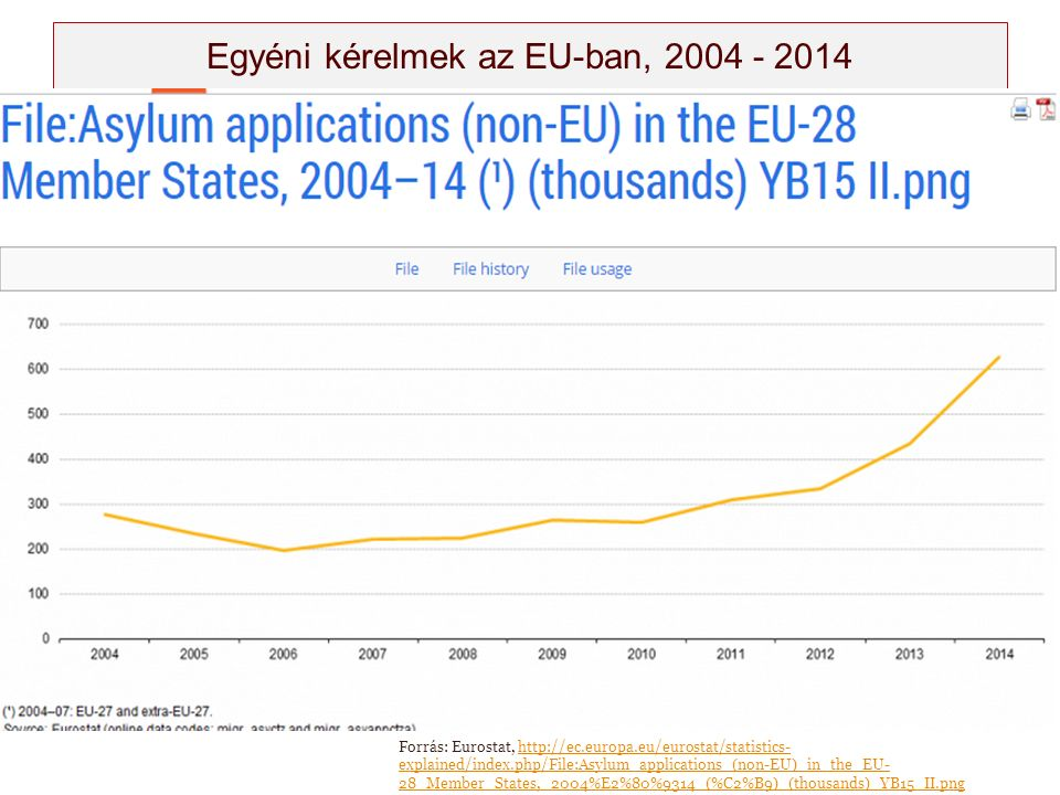 Egyéni kérelmek az EU-ban, 2004 - 2014 Forrás: Eurostat, http://ec.europa.eu/eurostat/statistics- explained/index.php/File:Asylum_applications_(non-EU)_in_the_EU- 28_Member_States,_2004%E2%80%9314_(%C2%B9)_(thousands)_YB15_II.pnghttp://ec.europa.eu/eurostat/statistics- explained/index.php/File:Asylum_applications_(non-EU)_in_the_EU- 28_Member_States,_2004%E2%80%9314_(%C2%B9)_(thousands)_YB15_II.png