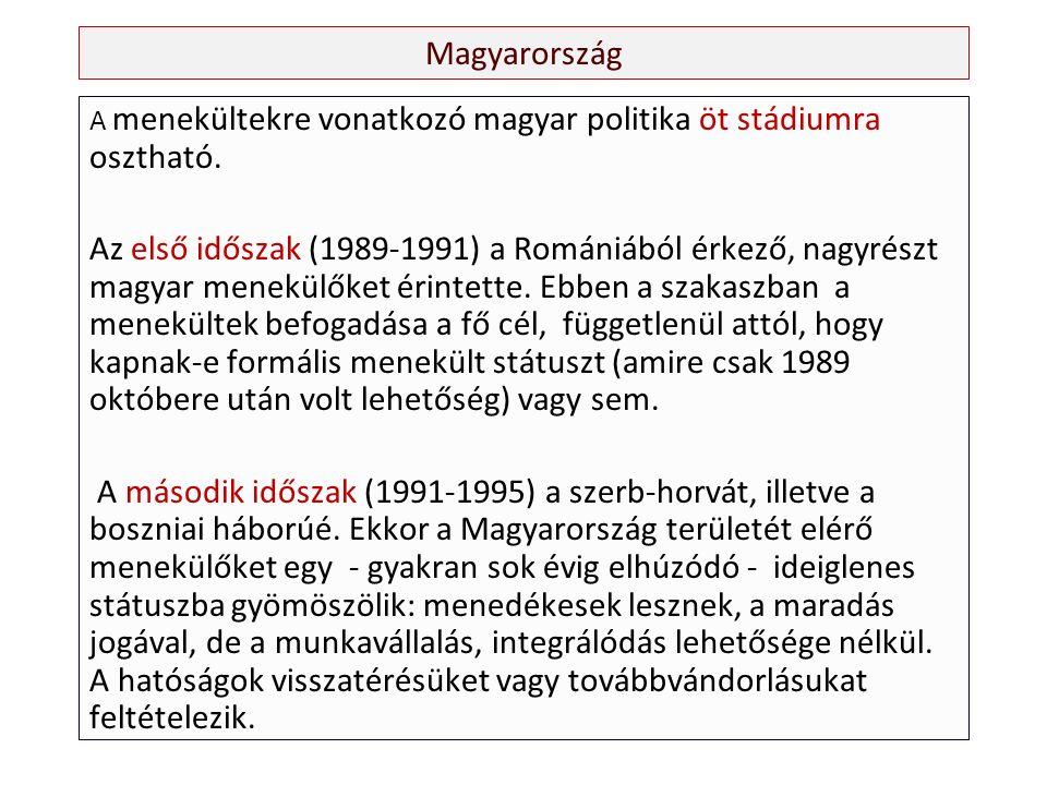 Magyarország A menekültekre vonatkozó magyar politika öt stádiumra osztható.