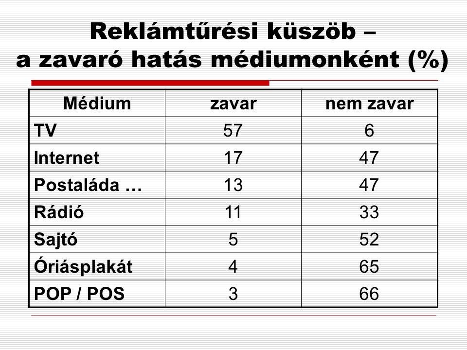 Reklámtűrési küszöb – a zavaró hatás médiumonként (%) Médiumzavarnem zavar TV576 Internet1747 Postaláda …1347 Rádió1133 Sajtó552 Óriásplakát465 POP / POS366
