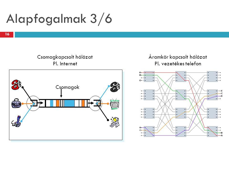 16 Alapfogalmak 3/6 Csomagok Csomagkapcsolt hálózat Pl. Internet Áramkör kapcsolt hálózat Pl. vezetékes telefon