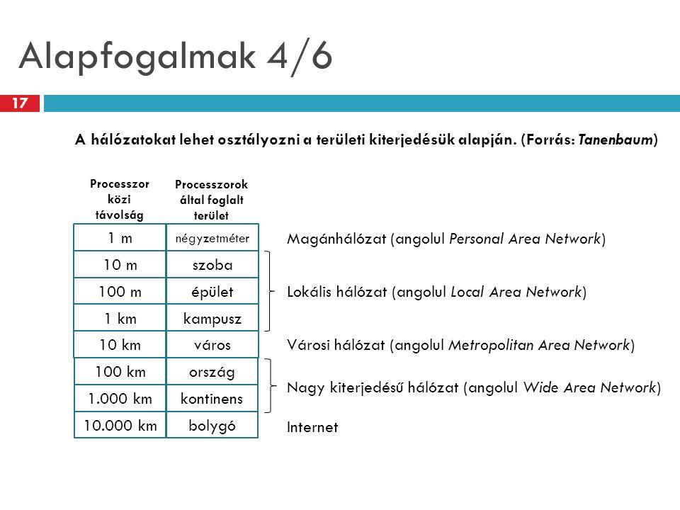 Alapfogalmak 4/6 1 m 10 m 100 m 1 km 10 km 100 km 1.000 km 10.000 km négyzetméter szoba épület kampusz város ország kontinens bolygó Lokális hálózat (