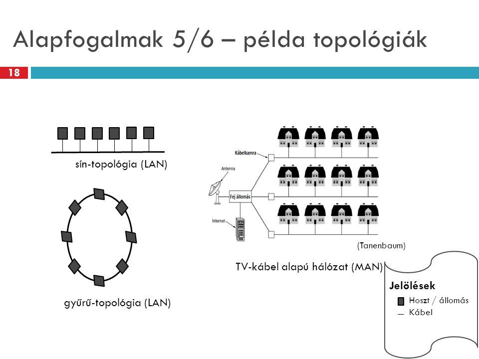 Alapfogalmak 5/6 – példa topológiák sín-topológia (LAN) gyűrű-topológia (LAN) Jelölések Hoszt / állomás Kábel TV-kábel alapú hálózat (MAN) (Tanenbaum)